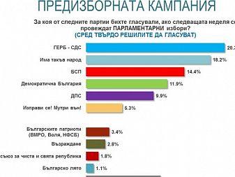 20.3% за ГЕРБ, а за ИТН - 18.2%