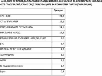 """""""Сова Харис"""": ГЕРБ води с 24,2%, БСП остават втори с 19,1%"""