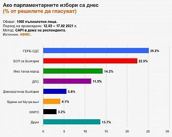 Ново изследване праща само 4 партии в новия Парламент