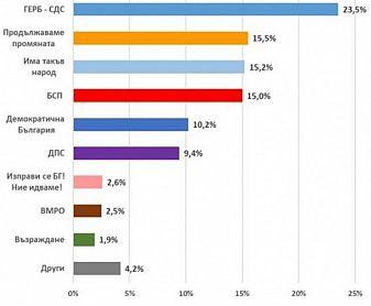 ГЕРБ води с 23,5%, три партии се борят за второто място
