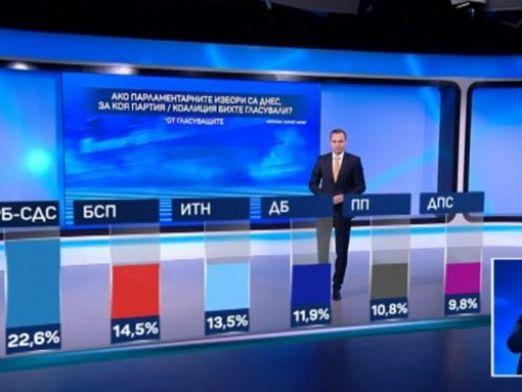 """""""Маркет линкс"""": ГЕРБ води с 8% на втория, """"мутрите"""" на Мая не влизат в парламента"""